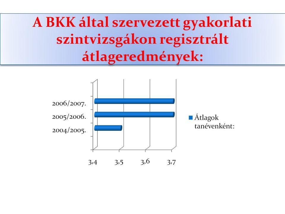 A BKK által szervezett gyakorlati szintvizsgákon regisztrált átlageredmények: