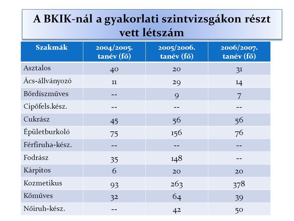 A BKIK-nál a gyakorlati szintvizsgákon részt vett létszám Szakmák2004/2005.