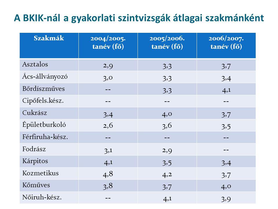 A BKIK-nál a gyakorlati szintvizsgák átlagai szakmánként Szakmák2004/2005.