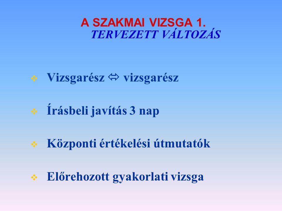 A SZAKMAI VIZSGA 1. TERVEZETT VÁLTOZÁS  Vizsgarész  vizsgarész  Írásbeli javítás 3 nap  Központi értékelési útmutatók  Előrehozott gyakorlati viz