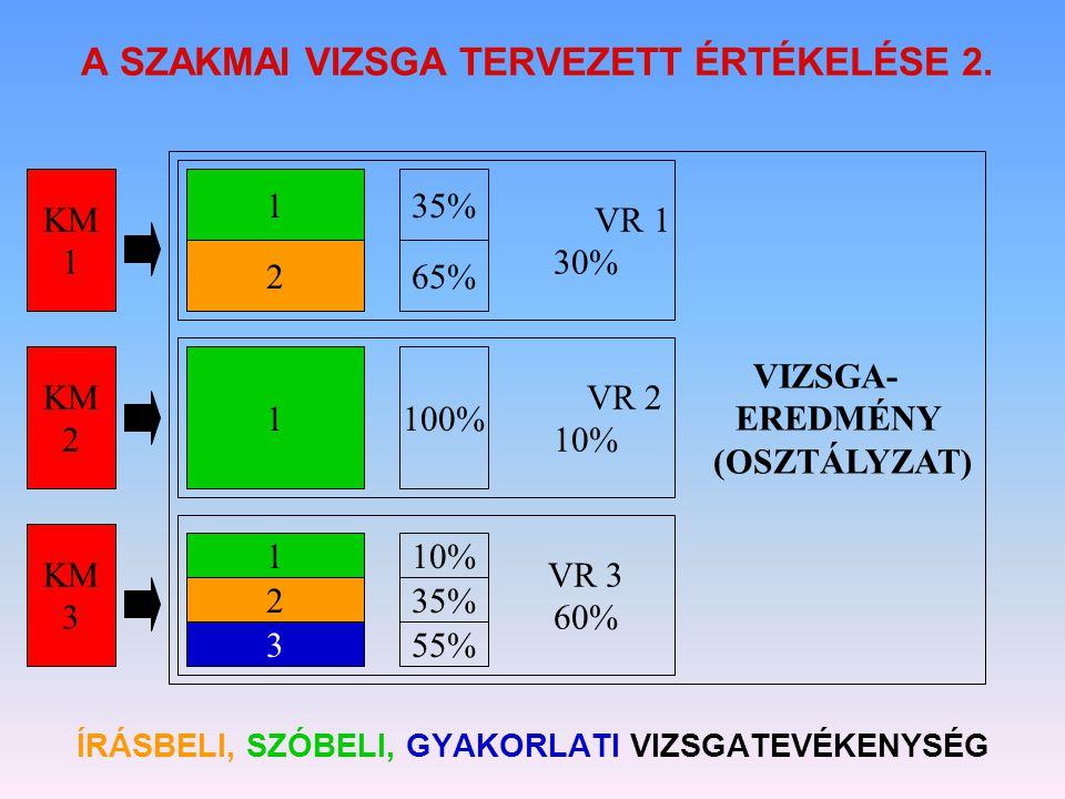 A SZAKMAI VIZSGA TERVEZETT ÉRTÉKELÉSE 2. ÍRÁSBELI, SZÓBELI, GYAKORLATI VIZSGATEVÉKENYSÉG KM 1 KM 2 KM 3 1 1 1 2 2 3 35% 65% 100% 10% 35% 55% VR 1 30%