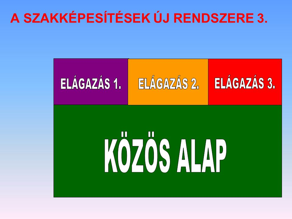 A SZAKKÉPESÍTÉSEK ÚJ RENDSZERE 3.