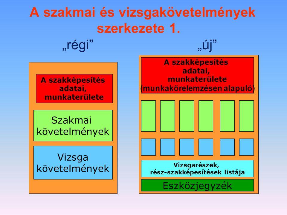 """A szakmai és vizsgakövetelmények szerkezete 1. """"régi"""" """"új"""" A szakképesítés adatai, munkaterülete (munkakörelemzésen alapuló) A szakképesítés adatai, m"""