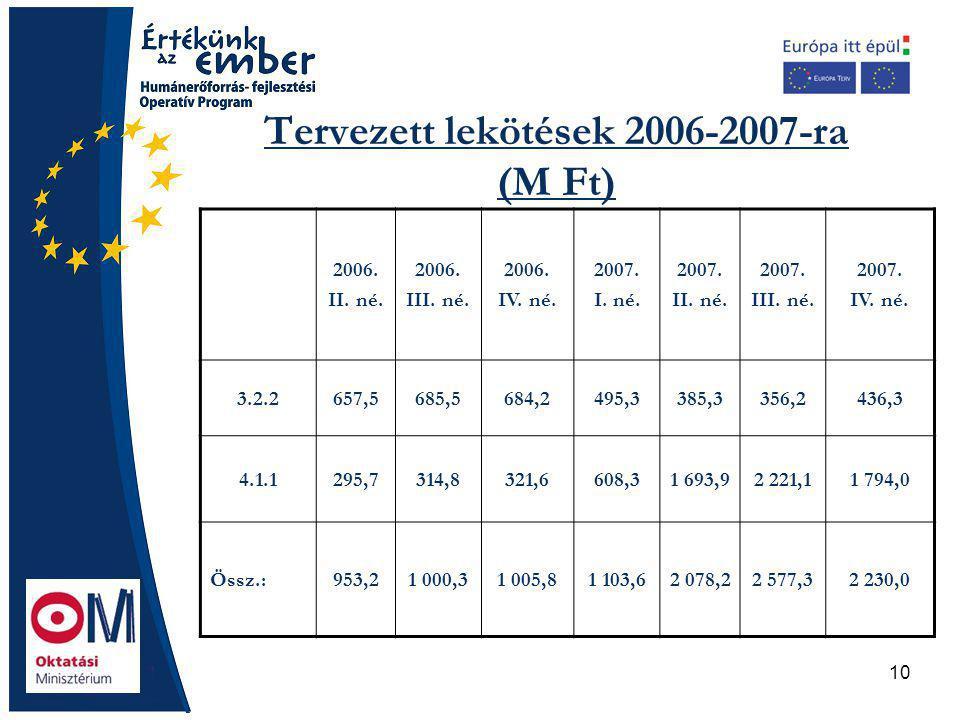 10 Tervezett lekötések 2006-2007-ra (M Ft) 2006. II.