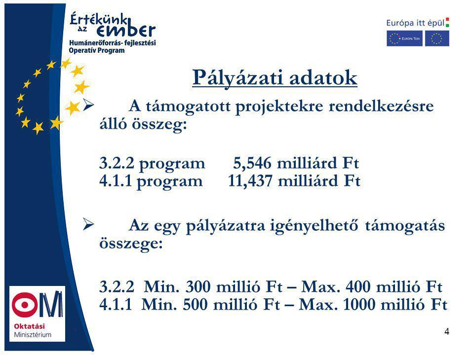 4 Pályázati adatok  A támogatott projektekre rendelkezésre álló összeg: 3.2.2 program 5,546 milliárd Ft 4.1.1 program 11,437 milliárd Ft  Az egy pályázatra igényelhető támogatás összege: 3.2.2 Min.