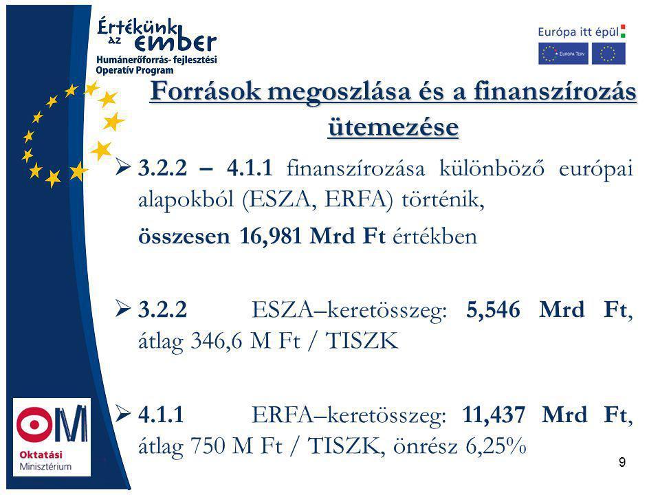 9 Források megoszlása és a finanszírozás ütemezése  3.2.2 – 4.1.1 finanszírozása különböző európai alapokból (ESZA, ERFA) történik, összesen 16,981 Mrd Ft értékben  3.2.2 ESZA–keretösszeg: 5,546 Mrd Ft, átlag 346,6 M Ft / TISZK  4.1.1 ERFA–keretösszeg: 11,437 Mrd Ft, átlag 750 M Ft / TISZK, önrész 6,25%