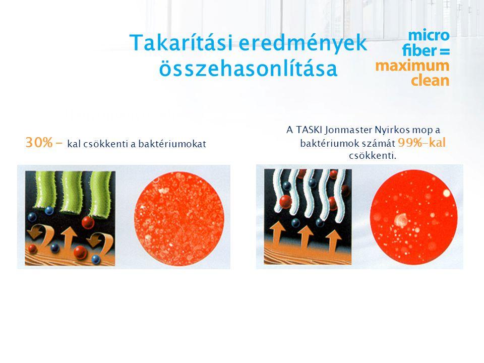 Takarítási eredmények összehasonlítása 30% - kal csökkenti a baktériumokat A TASKI Jonmaster Nyirkos mop a baktériumok számát 99%-kal csökkenti.
