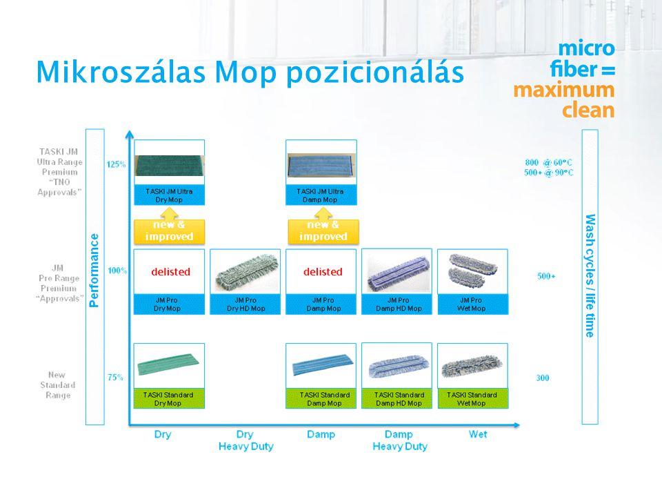 Mikroszálas Mop pozicionálás