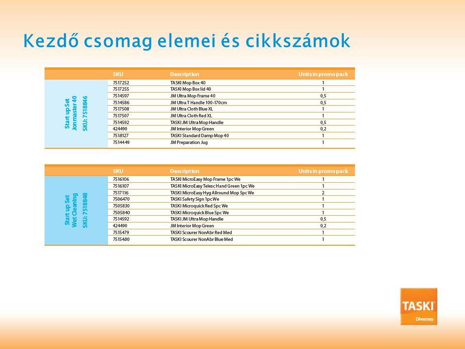 Kezdő csomag elemei és cikkszámok
