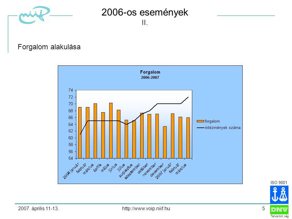 ISO 9001 Tanúsított cég 2007. április 11-13.http://www.voip.niif.hu5 2006-os események II.