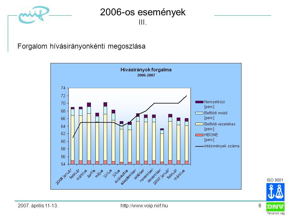 ISO 9001 Tanúsított cég 2007. április 11-13.http://www.voip.niif.hu6 2006-os események III.