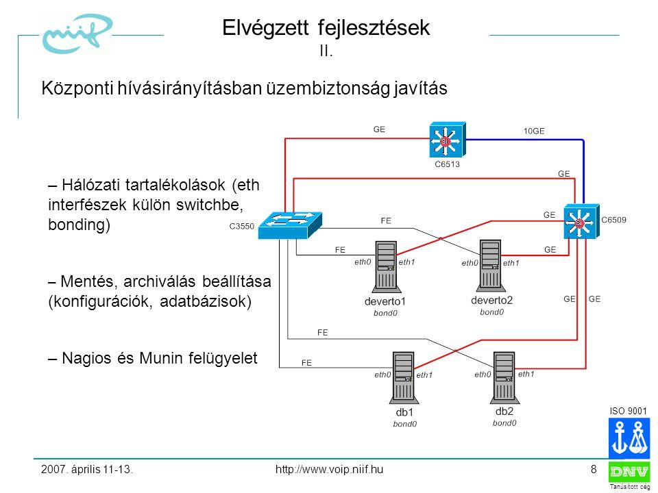 ISO 9001 Tanúsított cég 2007. április 11-13.http://www.voip.niif.hu8 Elvégzett fejlesztések II.