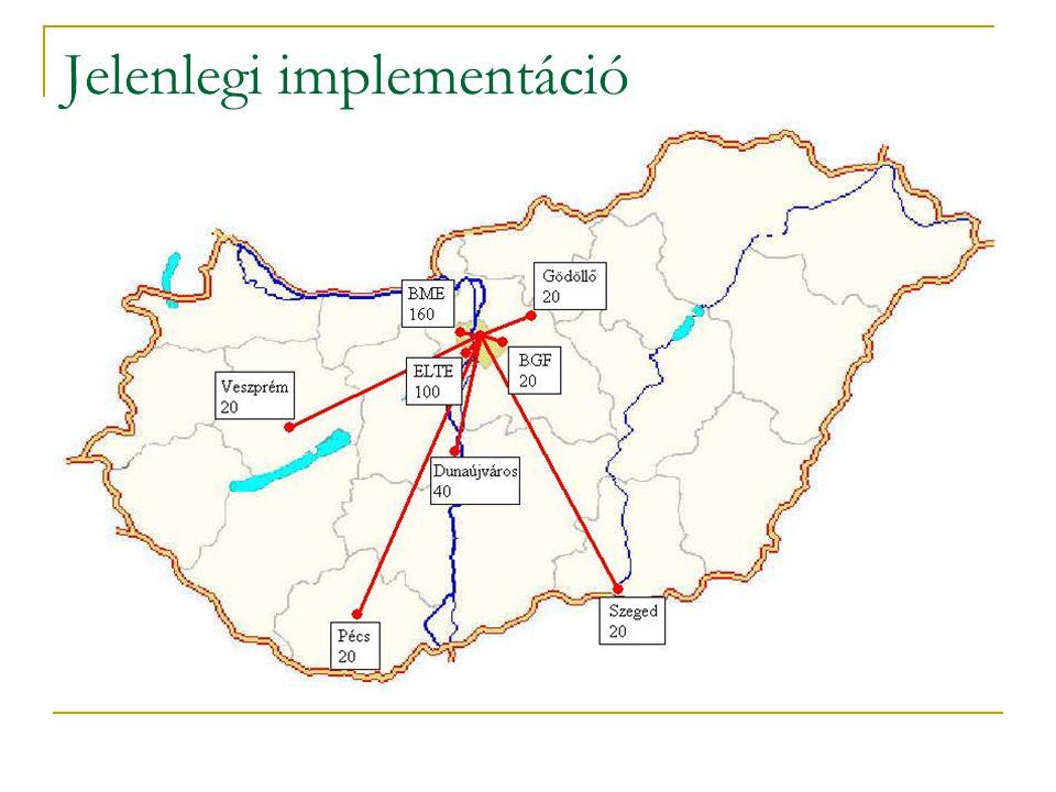 Jelenlegi implementáció