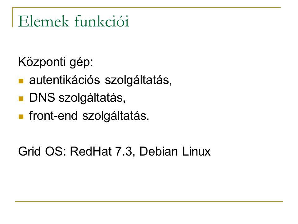 Elemek funkciói Központi gép: autentikációs szolgáltatás, DNS szolgáltatás, front-end szolgáltatás. Grid OS: RedHat 7.3, Debian Linux