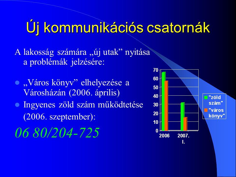 """Új kommunikációs csatornák A lakosság számára """"új utak"""" nyitása a problémák jelzésére: """"Város könyv"""" elhelyezése a Városházán (2006. április) Ingyenes"""