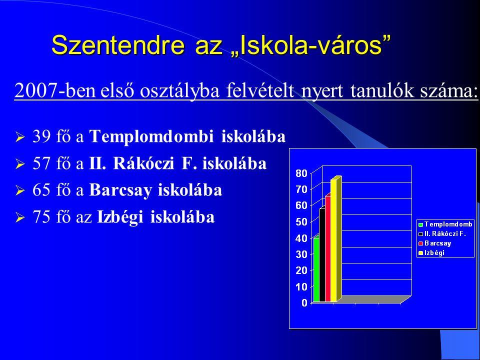"""Szentendre az """"Iskola-város"""" 2007-ben első osztályba felvételt nyert tanulók száma:  39 fő a Templomdombi iskolába  57 fő a II. Rákóczi F. iskolába"""