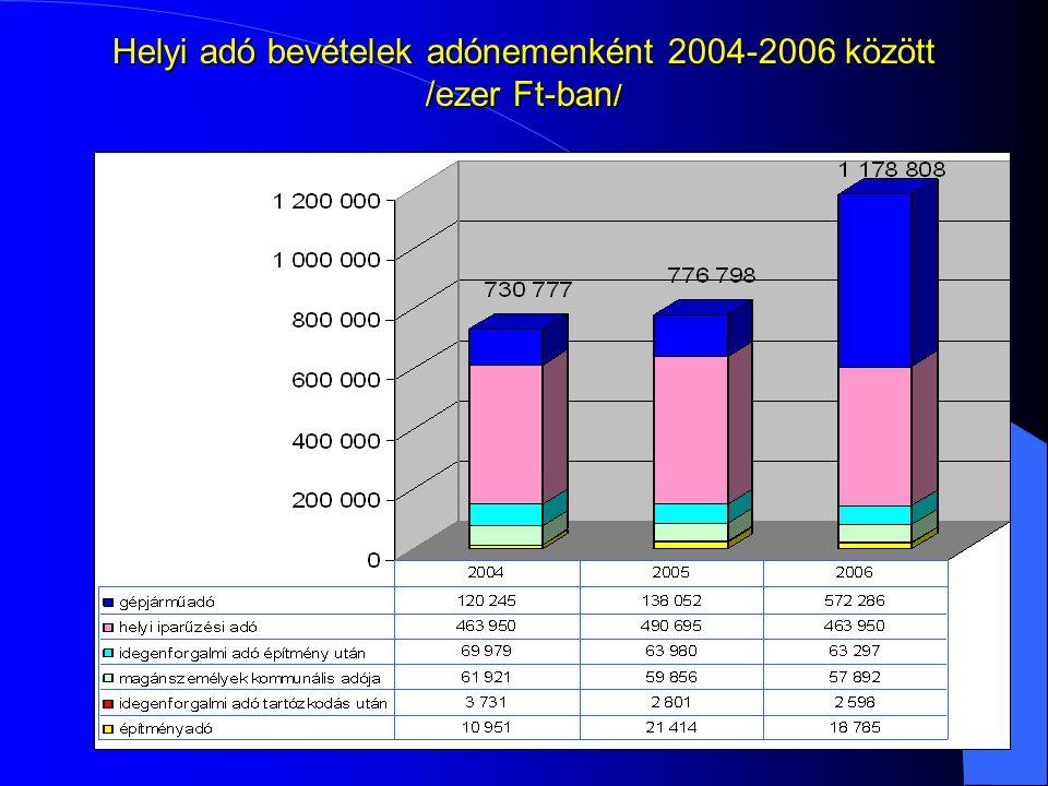 Helyi adó bevételek adónemenként 2004-2006 között /ezer Ft-ban /