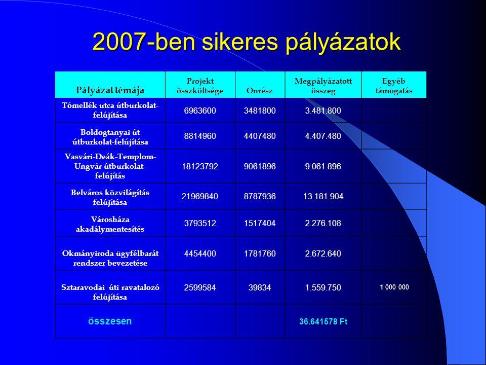 2007-ben sikeres pályázatok Pályázat témája Projekt összköltségeÖnrész Megpályázatott összeg Egyéb támogatás Tómellék utca útburkolat- felújítása 6963