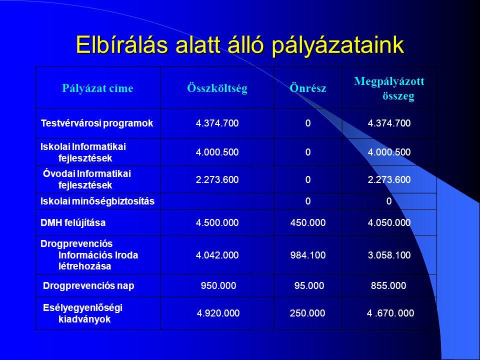 Elbírálás alatt álló pályázataink Pályázat címeÖsszköltségÖnrész Megpályázott összeg Testvérvárosi programok4.374.7000 Iskolai Informatikai fejlesztés
