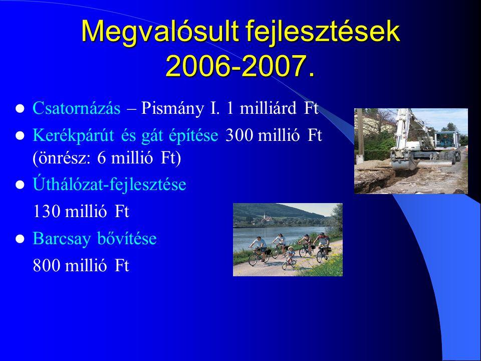 Megvalósult fejlesztések 2006-2007. Csatornázás – Pismány I. 1 milliárd Ft Kerékpárút és gát építése 300 millió Ft (önrész: 6 millió Ft) Úthálózat-fej