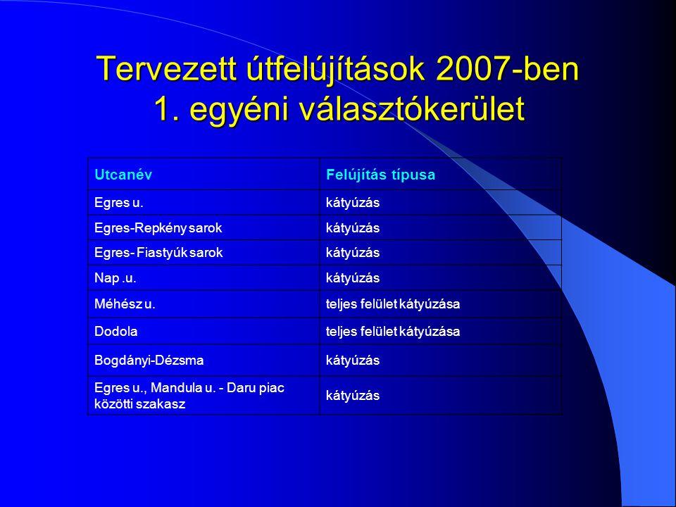 Tervezett útfelújítások 2007-ben 1. egyéni választókerület UtcanévFelújítás típusa Egres u.kátyúzás Egres-Repkény sarokkátyúzás Egres- Fiastyúk sarokk