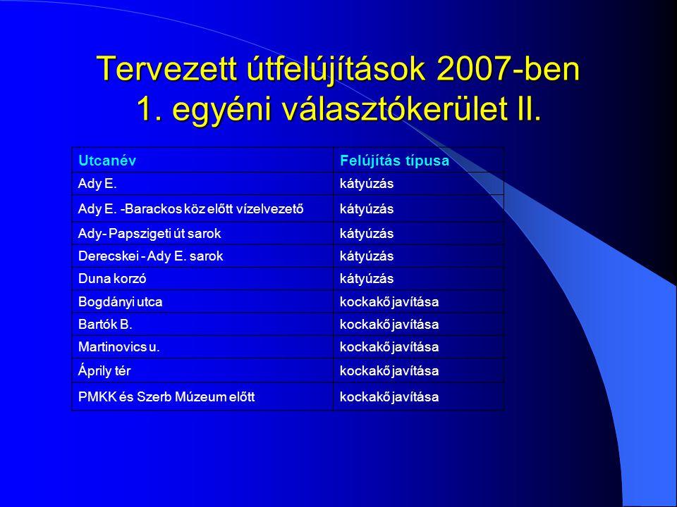 Tervezett útfelújítások 2007-ben 1. egyéni választókerület II. UtcanévFelújítás típusa Ady E.kátyúzás Ady E. -Barackos köz előtt vízelvezetőkátyúzás A