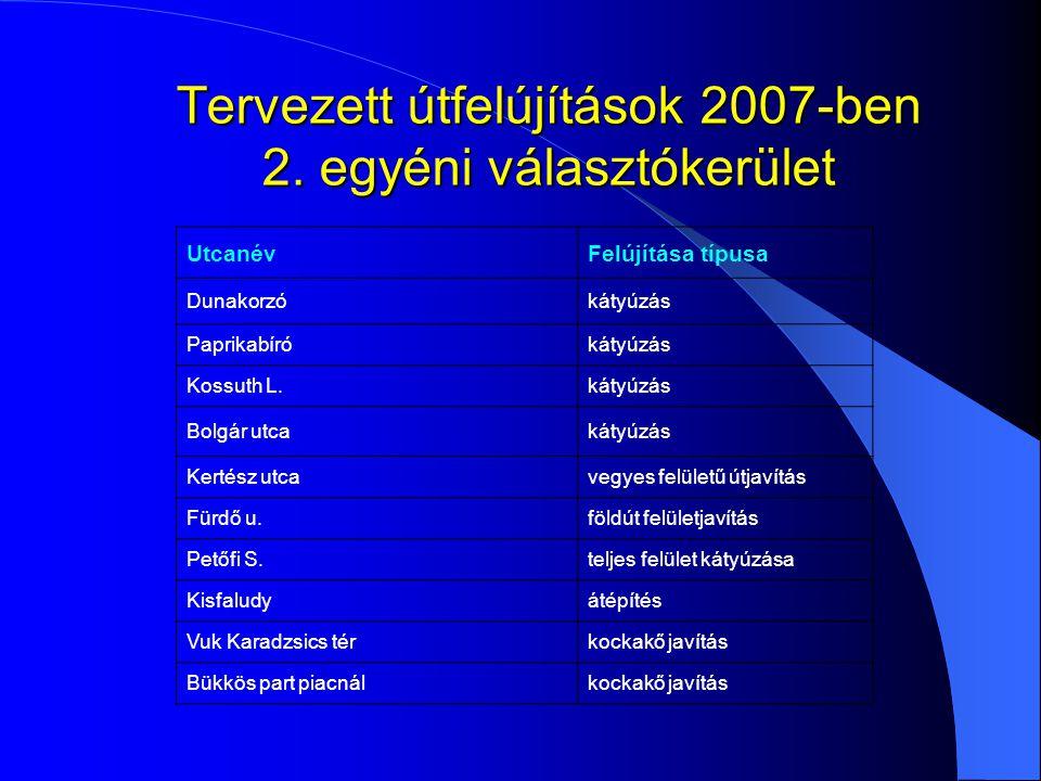 Tervezett útfelújítások 2007-ben 2. egyéni választókerület UtcanévFelújítása típusa Dunakorzókátyúzás Paprikabírókátyúzás Kossuth L.kátyúzás Bolgár ut