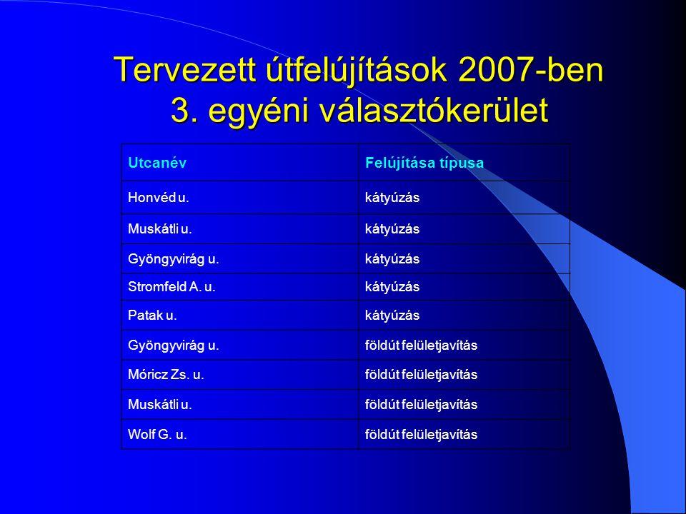 Tervezett útfelújítások 2007-ben 3. egyéni választókerület UtcanévFelújítása típusa Honvéd u.kátyúzás Muskátli u.kátyúzás Gyöngyvirág u.kátyúzás Strom