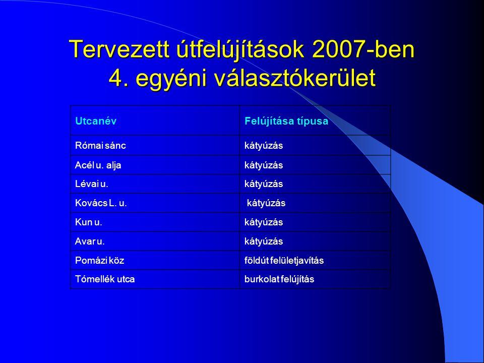 Tervezett útfelújítások 2007-ben 4. egyéni választókerület UtcanévFelújítása típusa Római sánckátyúzás Acél u. aljakátyúzás Lévai u.kátyúzás Kovács L.