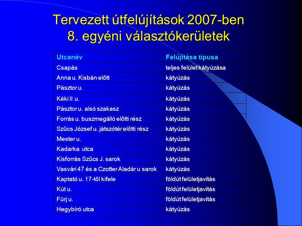 Tervezett útfelújítások 2007-ben 8. egyéni választókerületek UtcanévFelújítása típusa Csapásteljes felület kátyúzása Anna u. Kisbán előttkátyúzás Pász