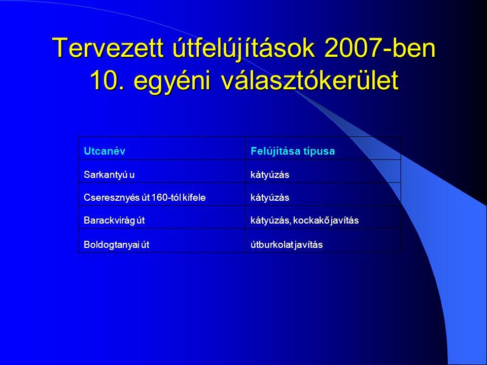 Tervezett útfelújítások 2007-ben 10. egyéni választókerület UtcanévFelújítása típusa Sarkantyú ukátyúzás Cseresznyés út 160-tól kifelekátyúzás Barackv
