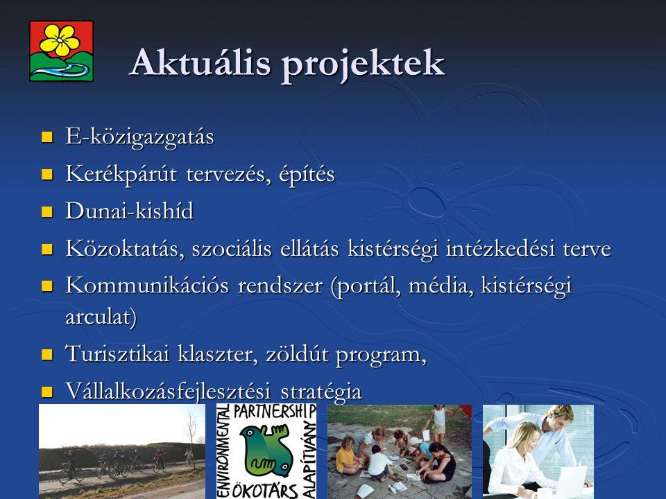 Aktuális projektek E-közigazgatás E-közigazgatás Kerékpárút tervezés, építés Kerékpárút tervezés, építés Dunai-kishíd Dunai-kishíd Közoktatás, szociális ellátás kistérségi intézkedési terve Közoktatás, szociális ellátás kistérségi intézkedési terve Kommunikációs rendszer (portál, média, kistérségi arculat) Kommunikációs rendszer (portál, média, kistérségi arculat) Turisztikai klaszter, zöldút program, Turisztikai klaszter, zöldút program, Vállalkozásfejlesztési stratégia Vállalkozásfejlesztési stratégia