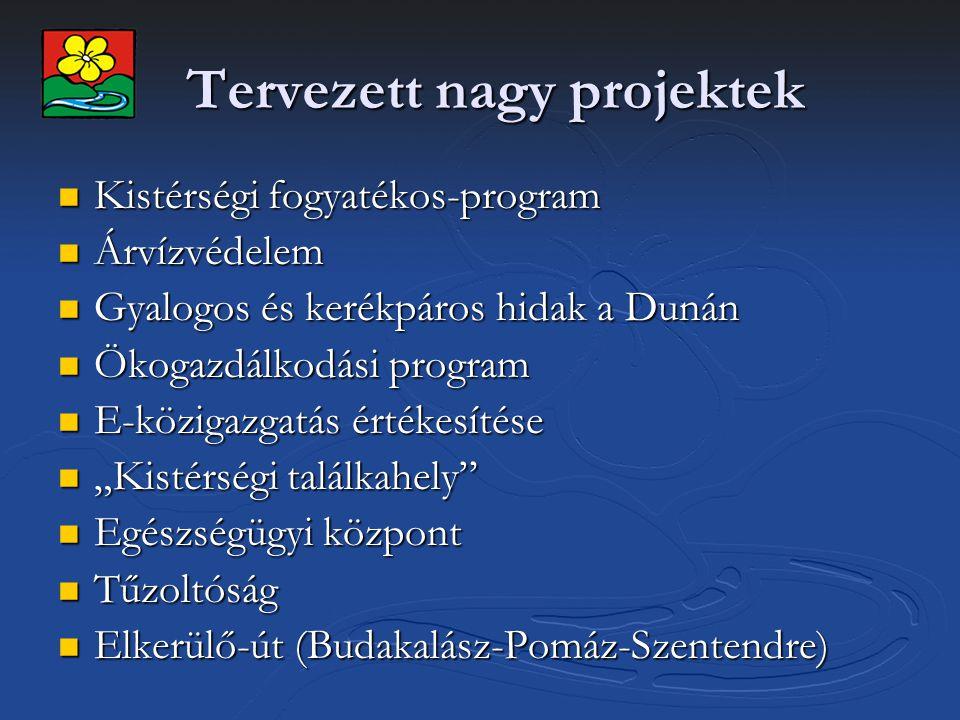 """Tervezett nagy projektek Kistérségi fogyatékos-program Kistérségi fogyatékos-program Árvízvédelem Árvízvédelem Gyalogos és kerékpáros hidak a Dunán Gyalogos és kerékpáros hidak a Dunán Ökogazdálkodási program Ökogazdálkodási program E-közigazgatás értékesítése E-közigazgatás értékesítése """"Kistérségi találkahely """"Kistérségi találkahely Egészségügyi központ Egészségügyi központ Tűzoltóság Tűzoltóság Elkerülő-út (Budakalász-Pomáz-Szentendre) Elkerülő-út (Budakalász-Pomáz-Szentendre)"""