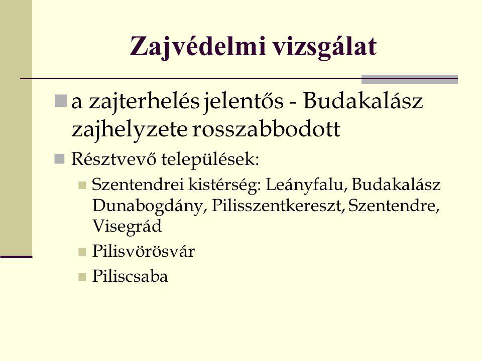 Zajvédelmi vizsgálat a zajterhelés jelentős - Budakalász zajhelyzete rosszabbodott Résztvevő települések: Szentendrei kistérség: Leányfalu, Budakalász