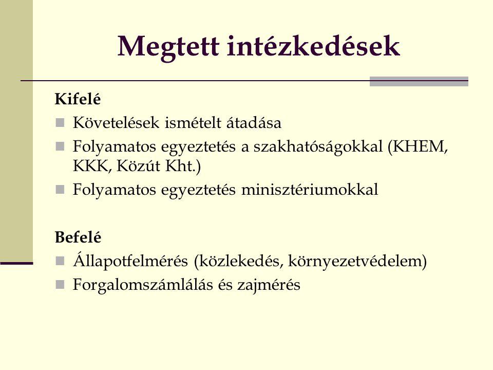 Megtett intézkedések Kifelé Követelések ismételt átadása Folyamatos egyeztetés a szakhatóságokkal (KHEM, KKK, Közút Kht.) Folyamatos egyeztetés minisztériumokkal Befelé Állapotfelmérés (közlekedés, környezetvédelem) Forgalomszámlálás és zajmérés