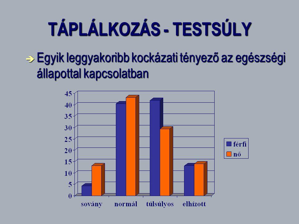 TÁPLÁLKOZÁS - TESTSÚLY  Egyik leggyakoribb kockázati tényező az egészségi állapottal kapcsolatban