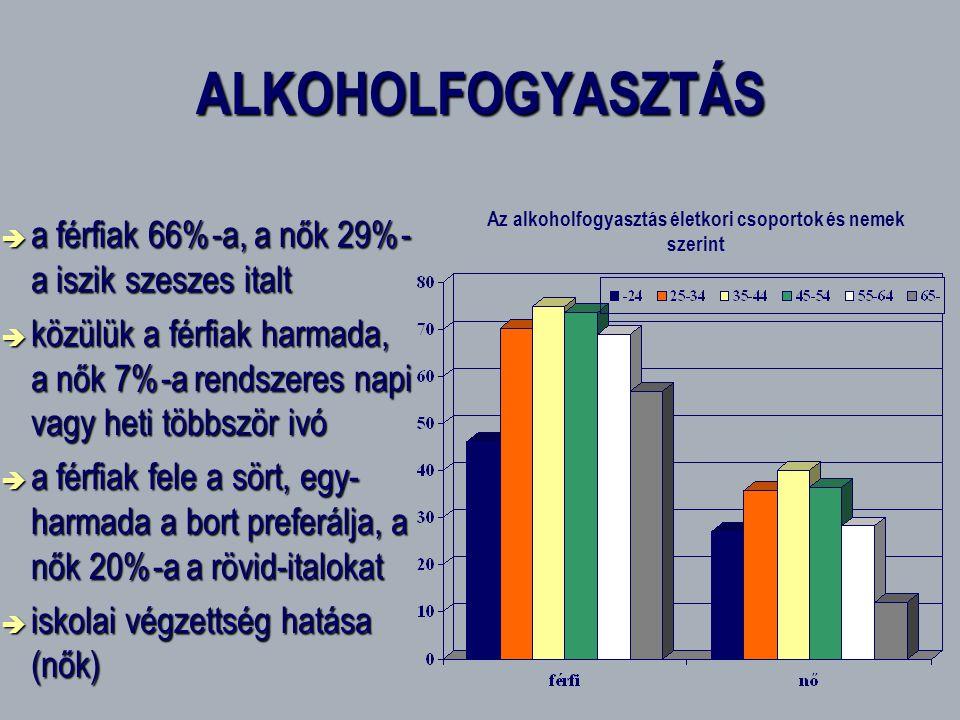 ALKOHOLFOGYASZTÁS  a férfiak 66%-a, a nők 29%- a iszik szeszes italt  közülük a férfiak harmada, a nők 7%-a rendszeres napi vagy heti többször ivó 