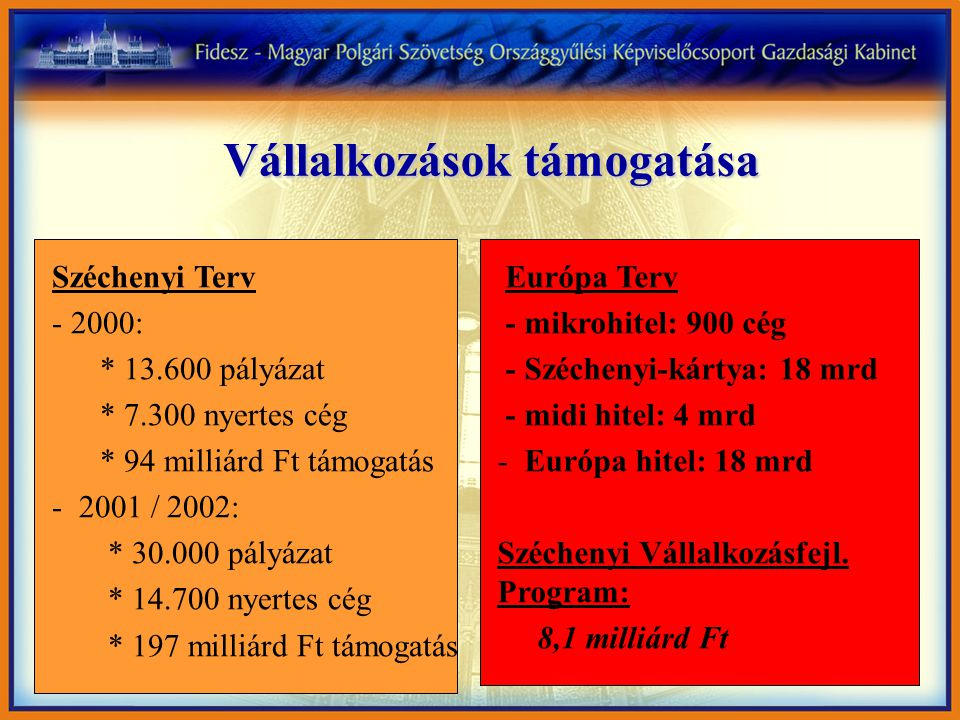 Vállalkozások támogatása Széchenyi Terv - 2000: * 13.600 pályázat * 7.300 nyertes cég * 94 milliárd Ft támogatás - 2001 / 2002: * 30.000 pályázat * 14.700 nyertes cég * 197 milliárd Ft támogatás Európa Terv - mikrohitel: 900 cég - Széchenyi-kártya: 18 mrd - midi hitel: 4 mrd - Európa hitel: 18 mrd Széchenyi Vállalkozásfejl.