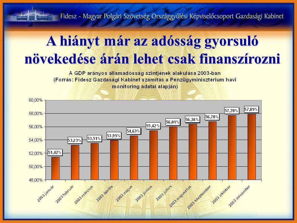 A hiányt már az adósság gyorsuló növekedése árán lehet csak finanszírozni