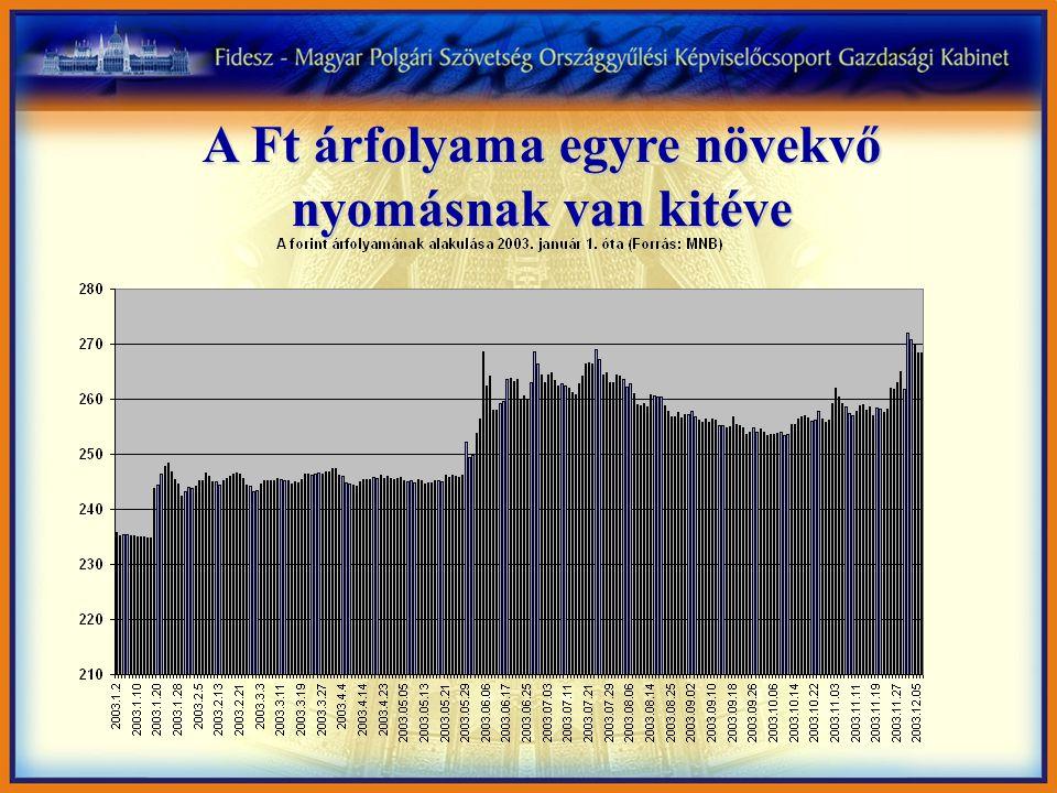 A Ft árfolyama egyre növekvő nyomásnak van kitéve