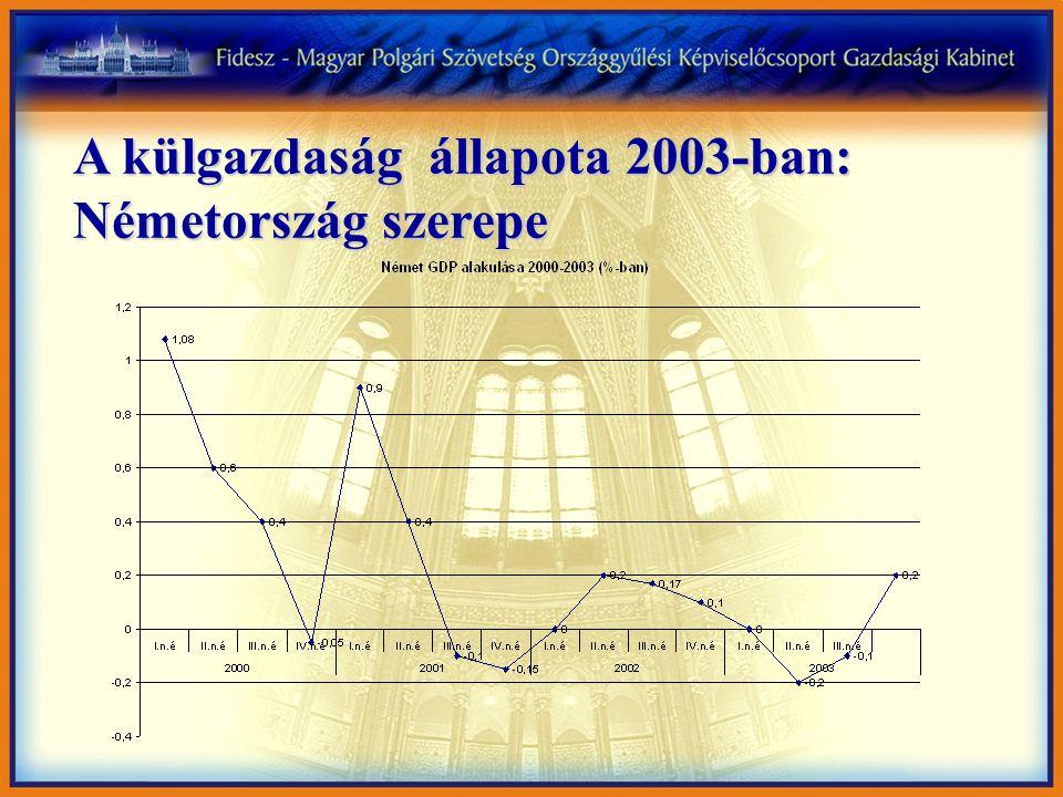 A külgazdaság állapota 2003-ban: Németország szerepe