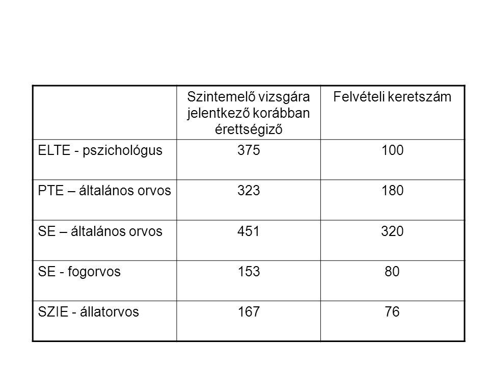 Szintemelő vizsgára jelentkező korábban érettségiző Felvételi keretszám ELTE - pszichológus375100 PTE – általános orvos323180 SE – általános orvos451320 SE - fogorvos15380 SZIE - állatorvos16776