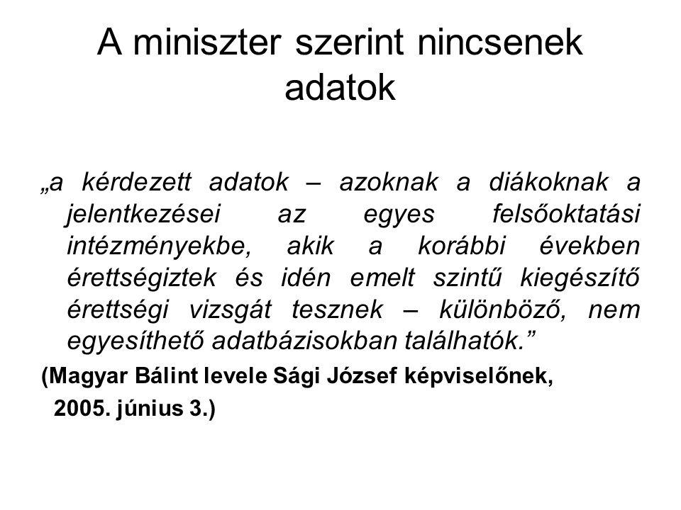 A tények A Magyar Hírlap 2005.május 27-én közreadta a keresett adatokat.