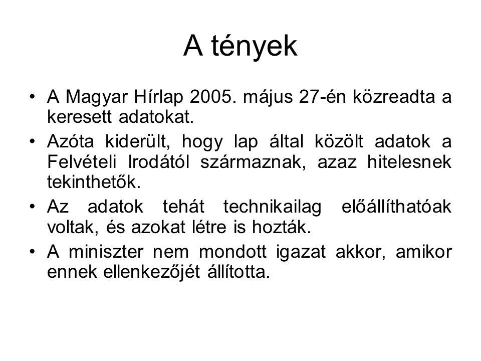 A tények A Magyar Hírlap 2005. május 27-én közreadta a keresett adatokat.