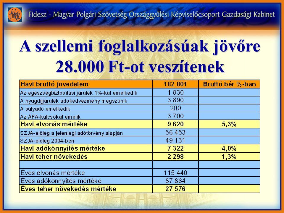 A szellemi foglalkozásúak jövőre 28.000 Ft-ot veszítenek