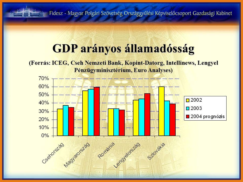 GDP arányos államadósság (Forrás: ICEG, Cseh Nemzeti Bank, Kopint-Datorg, Intellinews, Lengyel Pénzügyminisztérium, Euro Analyses)