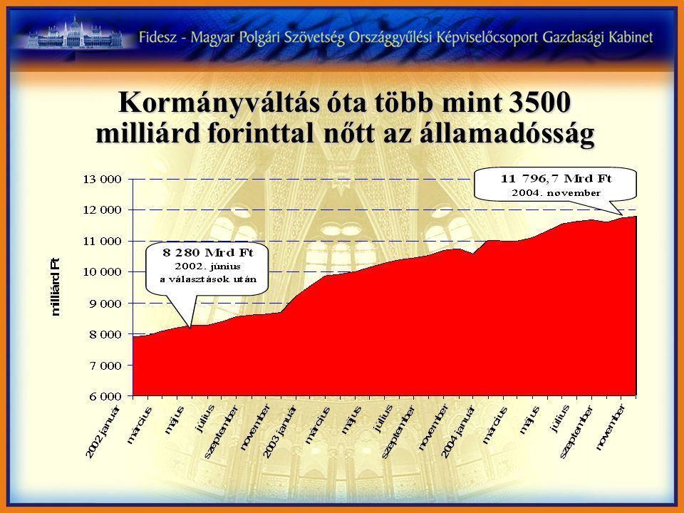 Kormányváltás óta több mint 3500 milliárd forinttal nőtt az államadósság