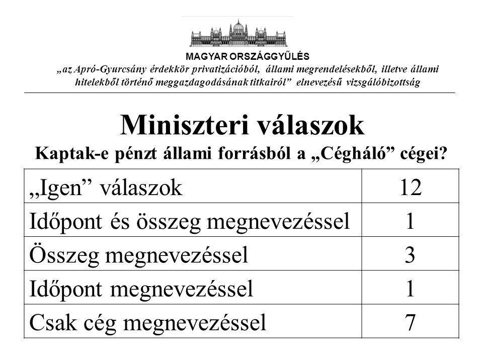 """Miniszteri válaszok Kaptak-e pénzt állami forrásból a """"Cégháló cégei."""