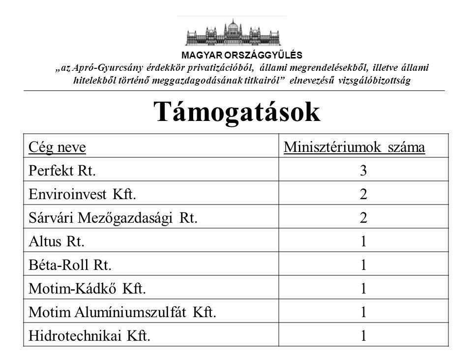 """Támogatások Cég neveMinisztériumok száma Perfekt Rt.3 Enviroinvest Kft.2 Sárvári Mezőgazdasági Rt.2 Altus Rt.1 Béta-Roll Rt.1 Motim-Kádkő Kft.1 Motim Alumíniumszulfát Kft.1 Hidrotechnikai Kft.1 MAGYAR ORSZÁGGYŰLÉS """"az Apró-Gyurcsány érdekkör privatizációból, állami megrendelésekből, illetve állami hitelekből történő meggazdagodásának titkairól elnevezésű vizsgálóbizottság"""
