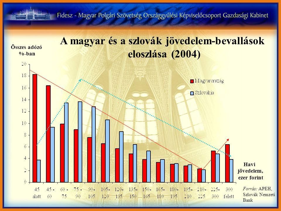 Összes adózó %-ban Havi jövedelem, ezer forint Forrás: APEH, Szlovák Nemzeti Bank A magyar és a szlovák jövedelem-bevallások eloszlása (2004)